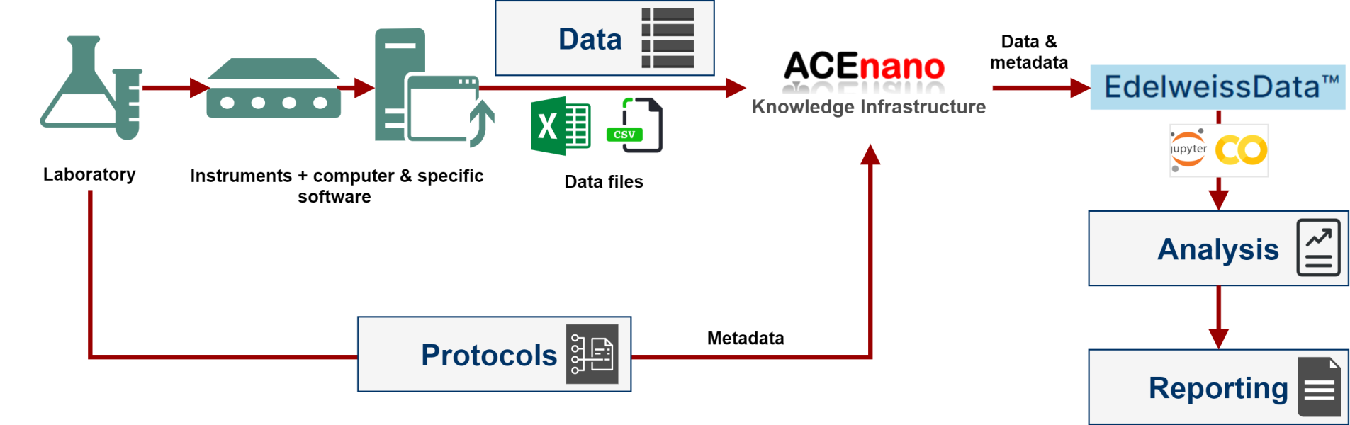 Workflow to support protocols and data handling, analysis and reporting